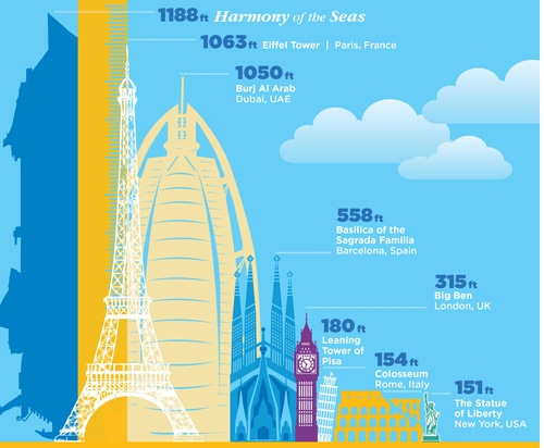 Infographic showing the size of Royal Caribbean's Harmony of the Seas relative to world landmarks it's bigger than