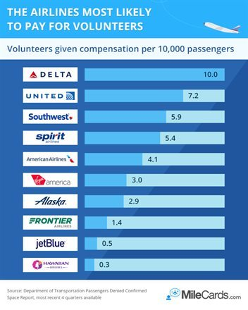 Delta Air Lines Most Likely to Pay Volunteers on Oversold Flights | Frommer's